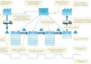 value map template lean manufacturing diagrams value mapping for
