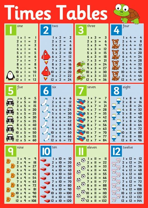 times table poster multiplication times tables times pin poster times tables on pinterest