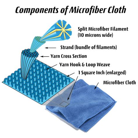 what can you use to clean a microfiber couch how is microfiber made microfiberpros chemical free
