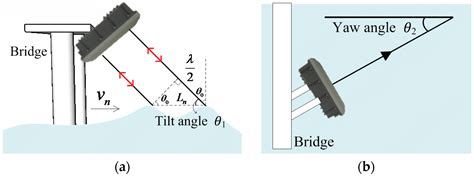 surface pattern image velocimetry water free full text micro radar surface velocimetry