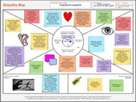 design thinking netflix 1000 images about empathy maps on pinterest problem