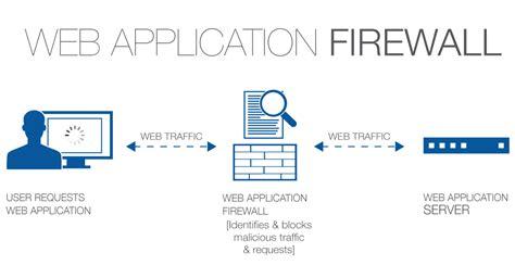 disabled firewalls lack of log monitoring amp risk analysis