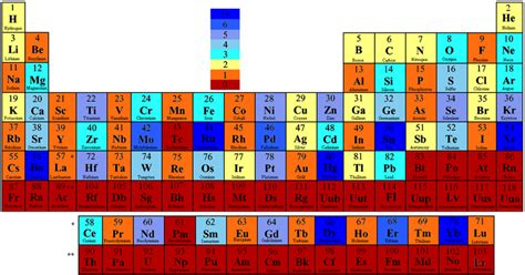 periodic table colored according to the number of stable