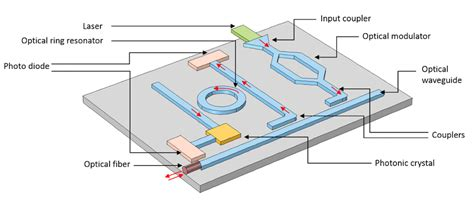 photonic integrated circuit modulator 28 images photonic integrated circuit technology