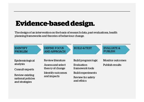 Pattern And Practice Evidence | how to evaluate evidence based or research based