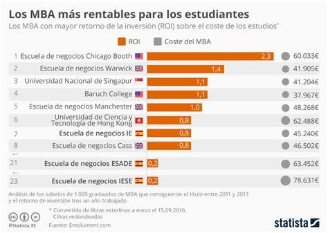 Mundo Mba by Gr 225 Fico Los Mba Con Mayor Rentabilidad Mundo Statista