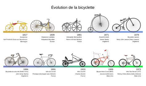 Different Type De Chauffage 1879 by Descubre La Evoluci 243 N De La Bicicleta Desde Sus Inicios