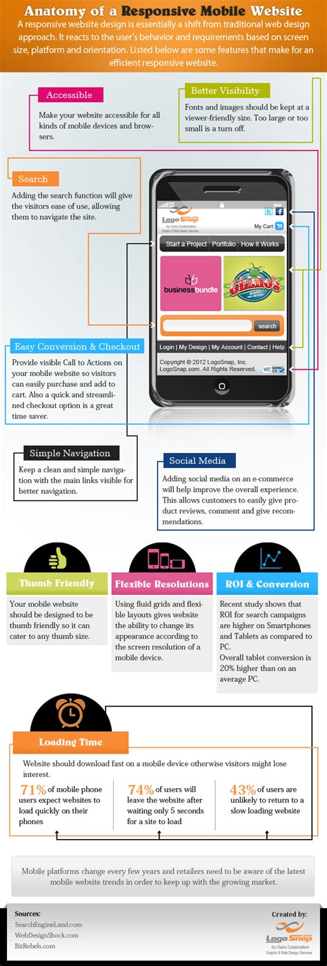 responsive layout infographics infographic responsive web design 推酷
