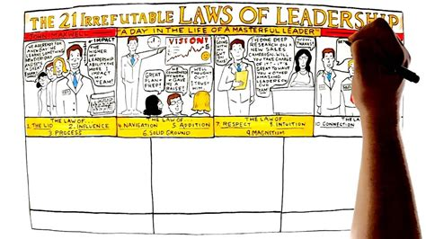 learning the 21 irrefutable laws of leadership leader guide by john