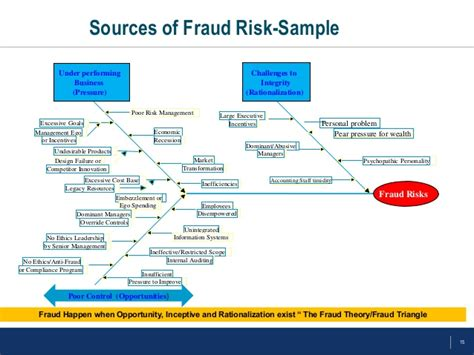 fraud corruption risk assessment methodology