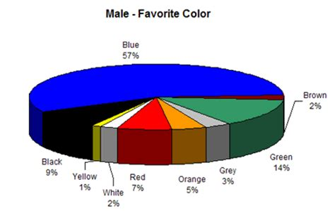 most popular favorite colors colour assignment preferences