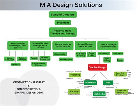graphic design solutions nature of business m a design solutions