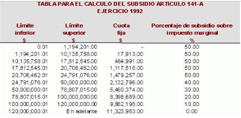 tabla de subsidio anual 2016 problem 225 tica e implicaciones jur 237 dicas por la inadecuada