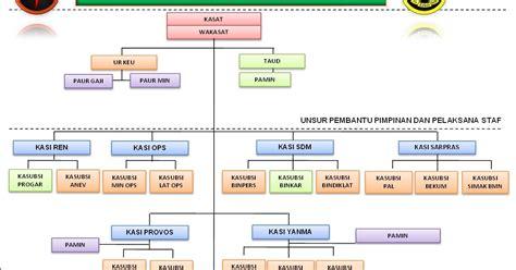 contoh laporan quick wins polri 2015 perencanaan gegana struktur organisasi satuan i gegana