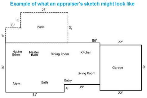 Square Footage In An Appraisal Sacramento Appraisal Blog Square Footage Of Typical House