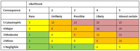 building an effective project risk management scoring matrix