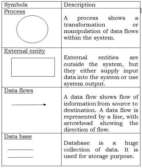 data flow diagram symbols meaning data flow diagram symbols images