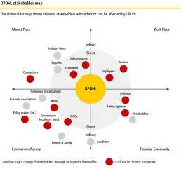 stakeholder dialogue deutsche post dhl corporate