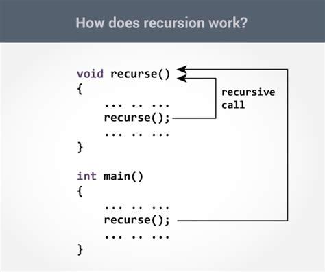 java tutorial recursion c recursion recursive function