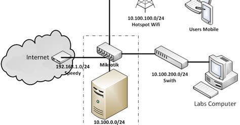 Router Pembagi Bandwidth configure install my project school network