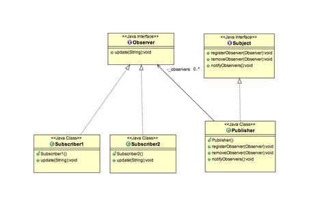 pattern quote java the gallery for gt observer pattern class diagram