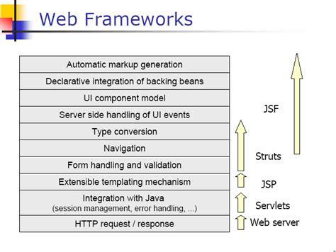 design pattern in ooad patterns vs frameworks sureshdevang
