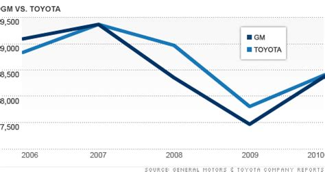 toyota sales worldwide general motors vs toyota
