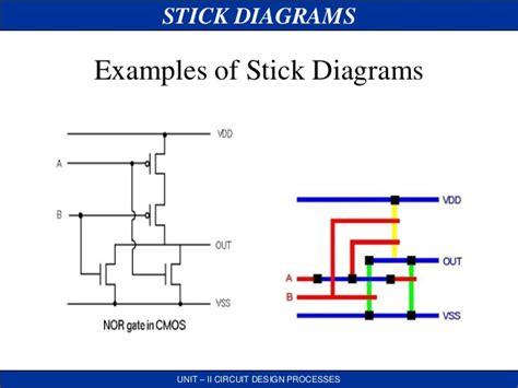 stick layout vlsi vlsi stick daigram jce
