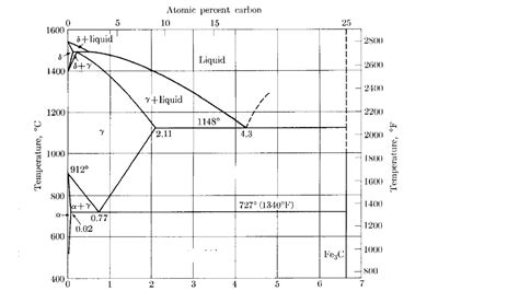 material phase diagram material engineering questions simple just need a