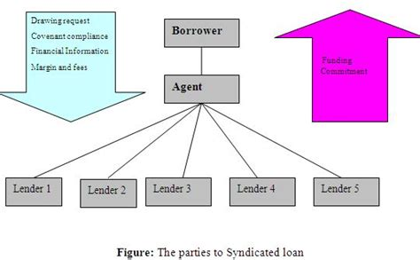 loan syndication process diagram syndicated loan as practiced by commercial banks