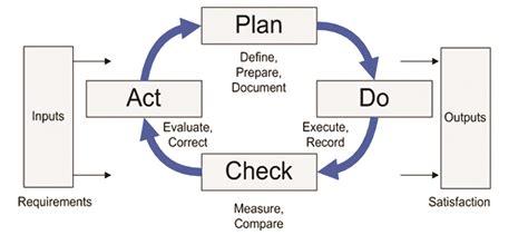iso flowchart iso 9001 process flowchart create a flowchart