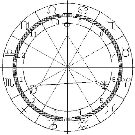 la iii 232 me astrologique et ses 233 l 233 ments dans l
