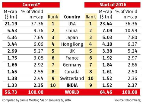 One Year Mba Program Rankings India by India Slips In World M Cap Ranking Business Standard News