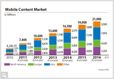 mobile content capcom annual report 2012 mobile contents