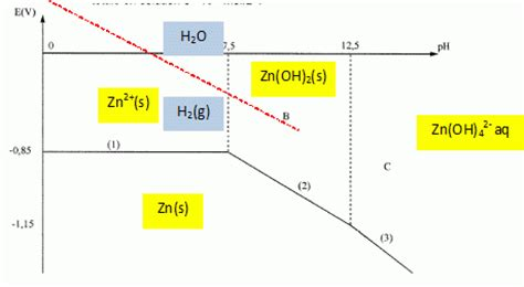 diagramme potentiel ph du zinc exercice pin diagramme potentiel ph du nickel on