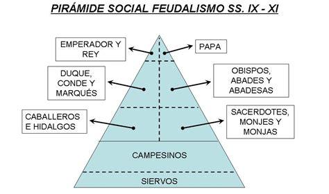 piramide social del sistema feudal alta edad media en europa arte historia y geograf 237 a