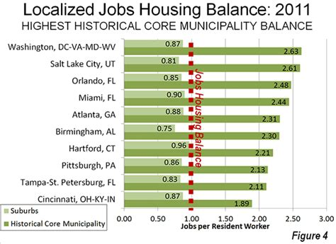 uw housing jobs us suburbs approaching jobs housing balance newgeography com