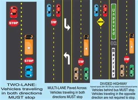 School Bus Laws: Do you know when to stop?