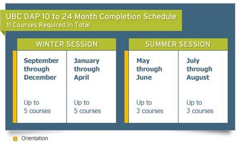 Ubc Mba Start Dates by Diploma In Accounting The Dap Program Sauder School Of