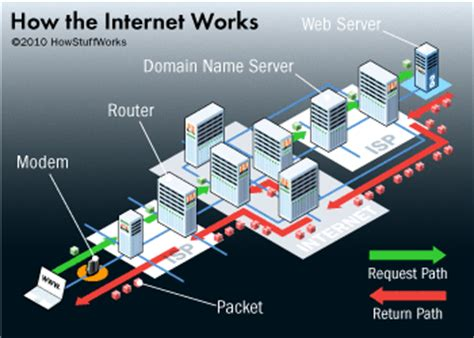 how does the internet work? | howstuffworks
