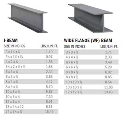 steel sections price list chinese manufacturer carbon structural standard length