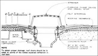 Commercial Kitchen Sink Drain Parts - jonathan ochshorn lecture notes arch 2614 5614 building technology i materials amp methods