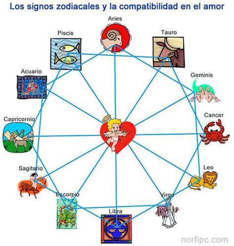 compatibilidad de los signos image gallery horoscopo chino compatibilidad