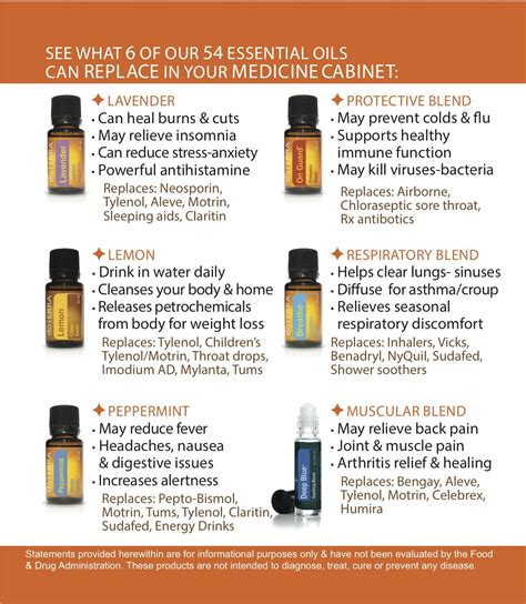 Essential Oils The Perplexing Palate Doterra Website Template