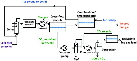 pregnancy membrane sweep diagram metal organic framework based mixed matrix membranes a