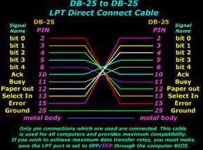 lpt ports parallel direct cable connection pinouts transfer speeds