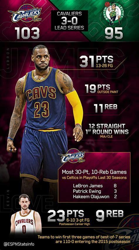 Espm Mba Statistics by Lebron Leads Cavaliers To Commanding 3 0 Series Lead