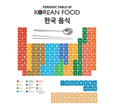 periodic table of food periodic table of foods dom hyo