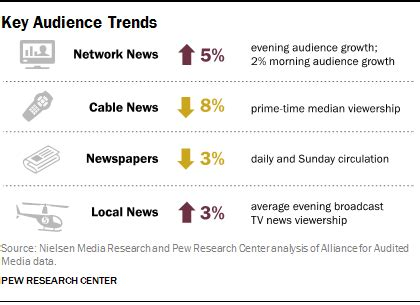 5 key takeaways from state of the news media 2015 | pew