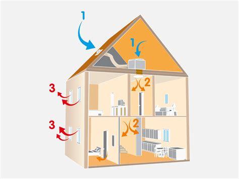 Condensation Dans Une Maison 3555 by Condensation Dans La Maison Que Faire Ventana